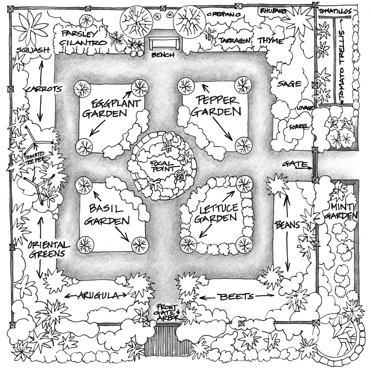 Permaculture Garden Design residential plan Permaculture Vegetable Garden Design Qzys